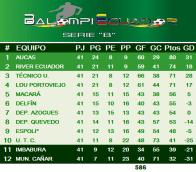 Tabla #SerieB_Ec