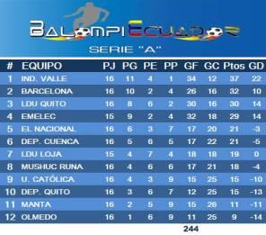 Serie A jornada 16 segunda etapa