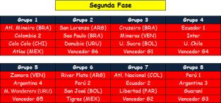 Copa Libertadores 2015 fase 2
