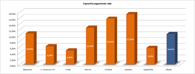 Capacita' pagamento rate - 650