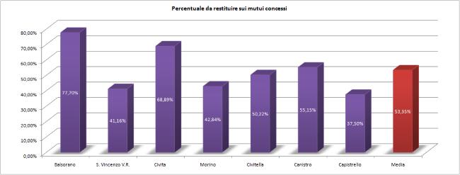 Percentuale da restituire sui mutui concessi - 650