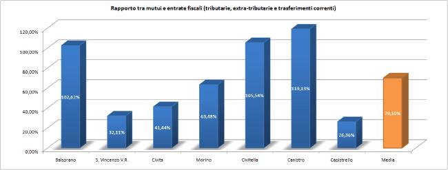 Rapporto Mutui Entrate correnti - 650px