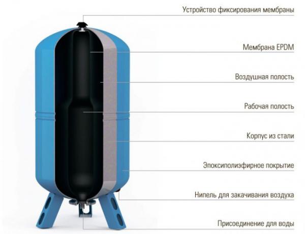Возможные неисправности гидроаккумулятора: поиск и их устранение