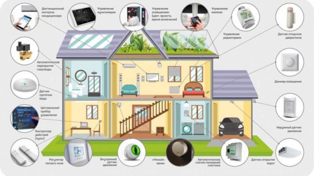 Устройства для умного дома: системы и популярные гаджеты для них