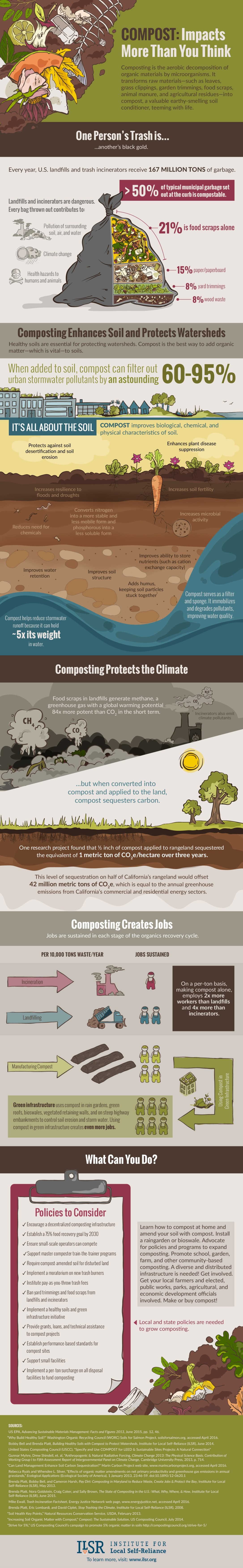 ILSR-COMPOST-infographic_Full.jpg