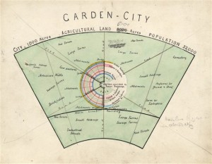 Illustration of Ebenezer Howard's Garden City plan, Hertfordshire Archives and Local Studies