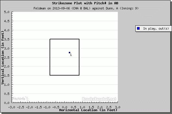 PITCHf/x: Scott Feldman versus Adam Dunn - September 6, 2013