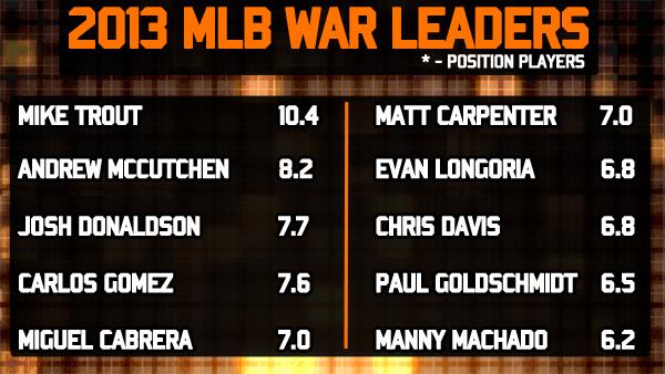 2013 MLB WAR Leaders
