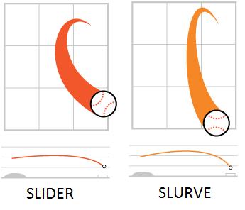 SliderSlurve