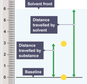 BBC Bitesize  Higher Chemistry  Chemical analysis