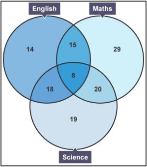 BBC Bitesize  GCSE Maths Numeracy (Wales – 2015 onwards)  Venn diagrams  WJEC  Revision 5