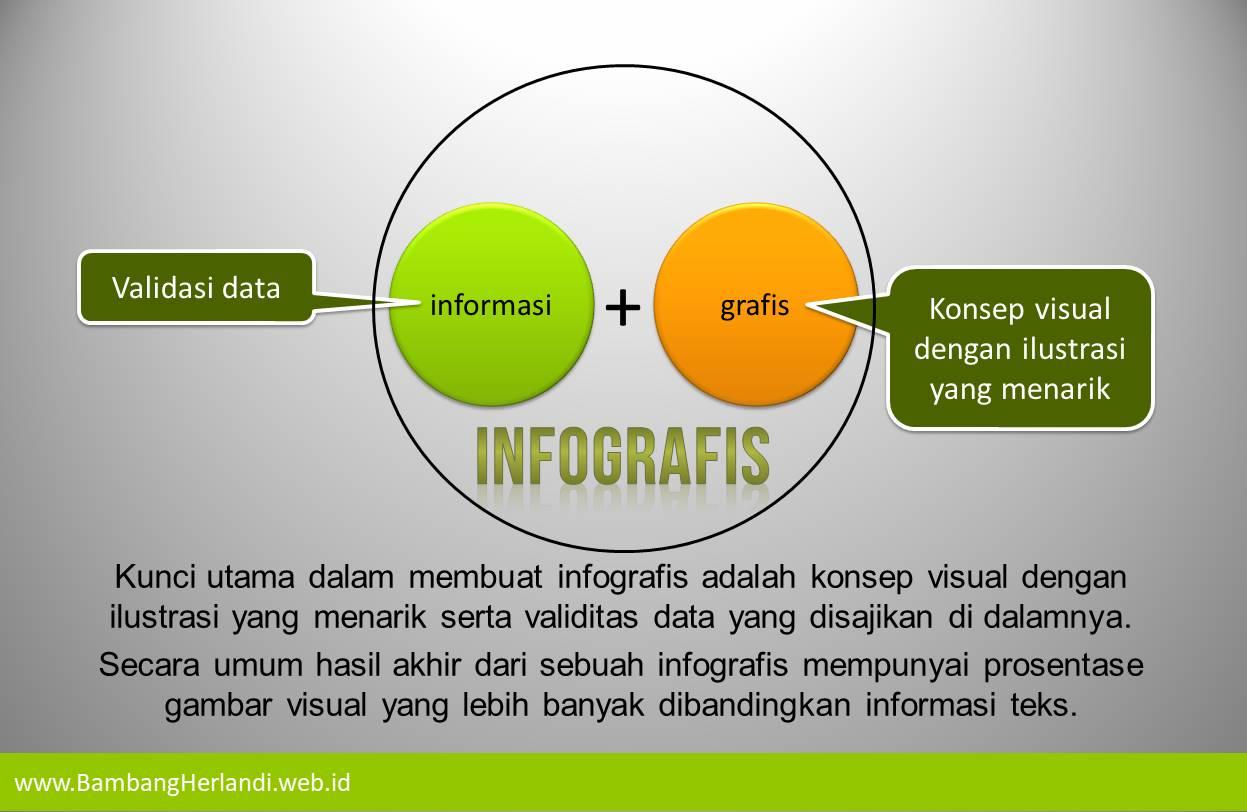 Definisi infografis