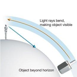 Cahaya normal dibias oleh sebuah inversi termal mengakibatkan fatamorgana superior: Objek terlihat lebih tinggi (dan seperti lebih dekat) dari sebenarnya tanpa horizon palsu. Perbedaan cakrawala palsu dan benar menjadi kabur.