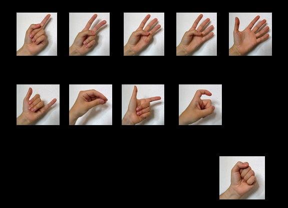 Eine Hand - Auf Chinesisch bis zehn zählen