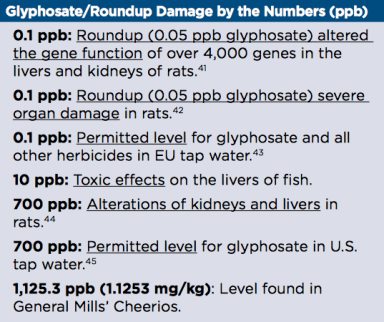 Glyphosate/Roundup damage by the numbers