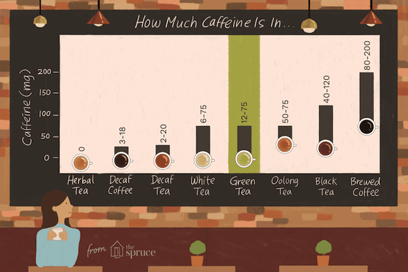The amount of caffeine found in 8 ounces of various tea and coffee varieties (data taken from The Journal of Food Science)