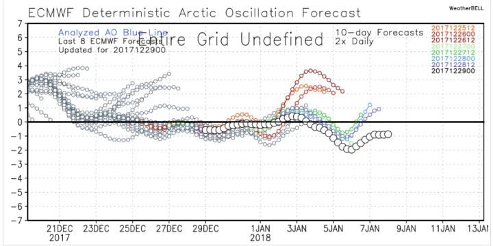 12-29-17 Long Range Update: New 3-4 Week Outlooks & Final Jan Outlooks.
