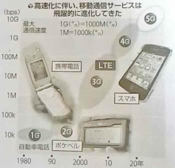 通信サービスの進化表