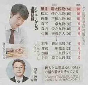 将棋のデビューからの連勝記録表