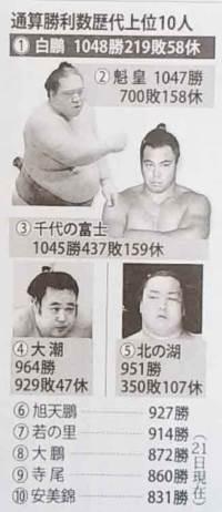 大相撲における歴代勝利数10傑