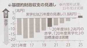 基礎的財政収支の見通し表