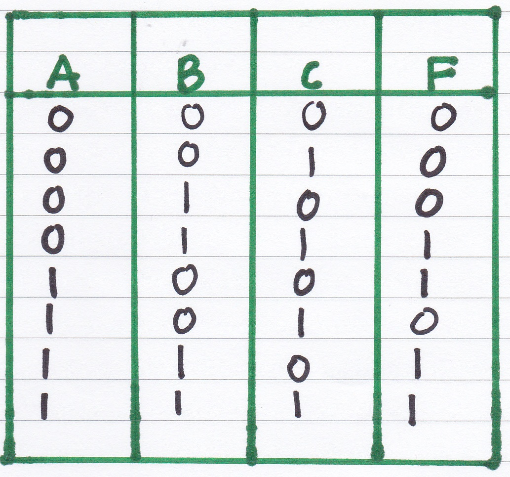 Digital Logic Truth Table Generator