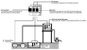 61f pic05 300x173 61F G Điều khiển mức nước