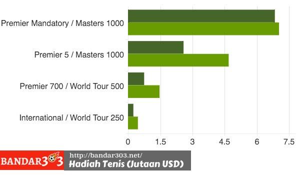 Hadiah Uang Turnamen Tenis