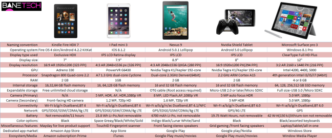 Specs for 2014 tablets