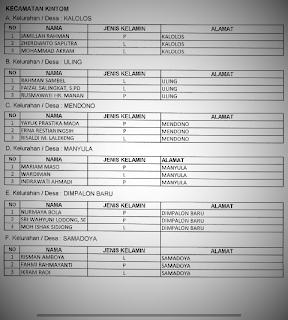 Tiga Besar Nama Calon PPS di 337 Kelurahan/Desa Diumumkan KPU Banggai