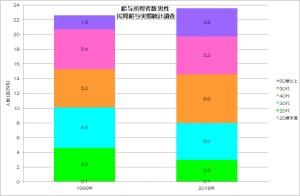 給与所得者数 男性 民間給与実態統計調査