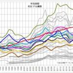 平均所得 推移 名目 ドル換算