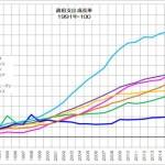 政府支出 成長率