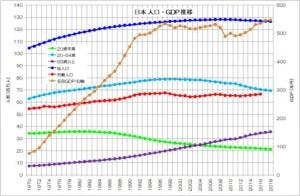 日本 人口・GDP 推移