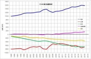 日本 純金融資産 推移