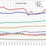 日本 GDP 生産面