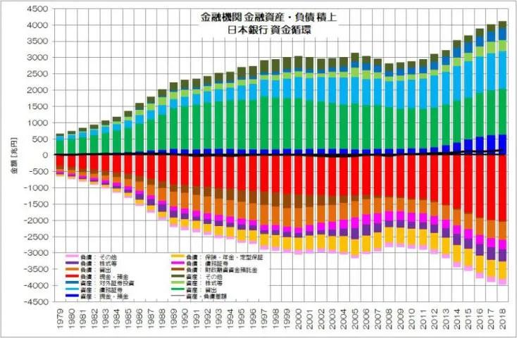 日銀 資金循環 金融機関