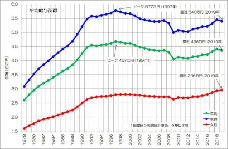 平均所得 男女 推移