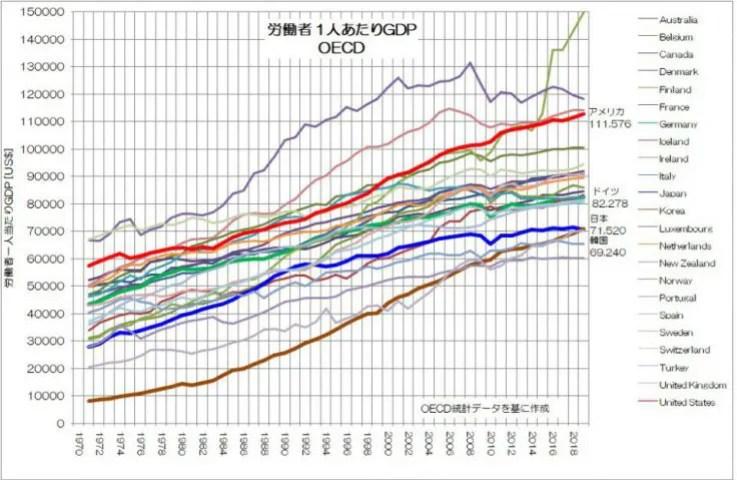 労働者 1人あたりGDP 推移 OECD