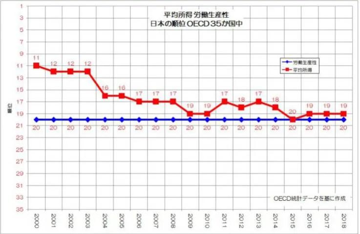 平均所得 労働生産性 日本の順位 OECD