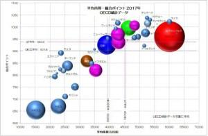 総合ポイント 平均所得