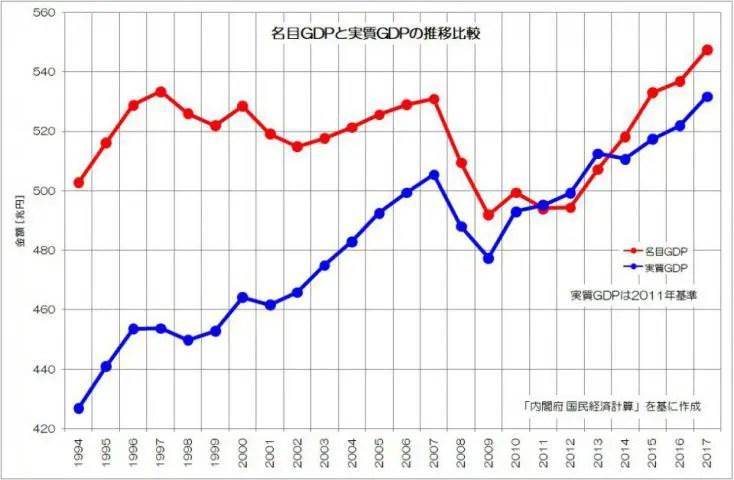 名目GDPと実質GDPの推移比較