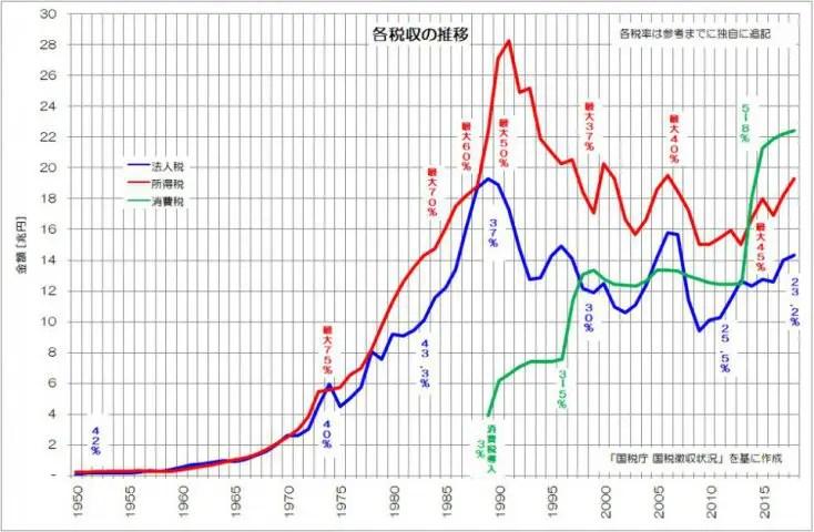 国税徴収 各税収の推移 国税庁