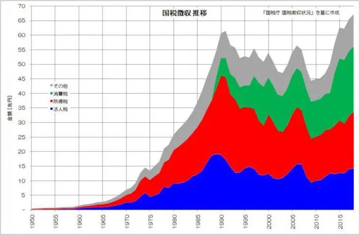 国税徴収 積上 推移 国税庁