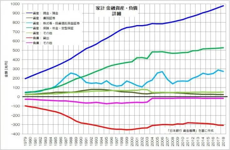 家計 金融資産・負債 詳細 日銀 資金循環