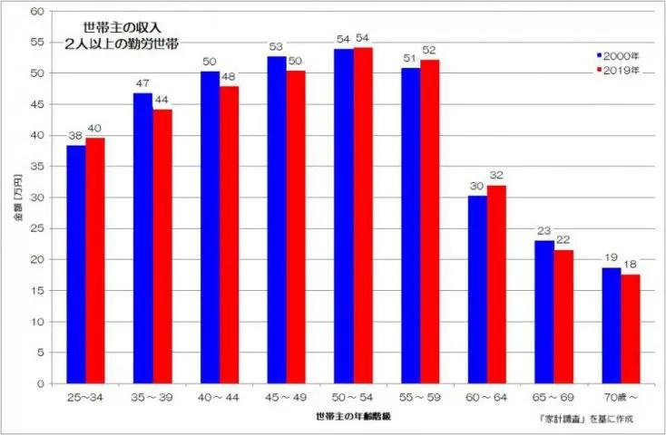世帯主の収入 2人以上 勤労世帯 家計調査