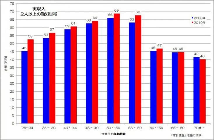 実収入 2人以上 勤労世帯 家計調査