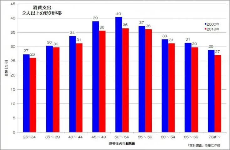 消費支出 2人以上 勤労世帯 家計調査