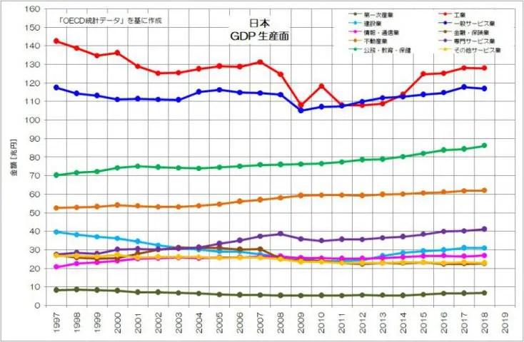 日本 GDP 生産面 OECD