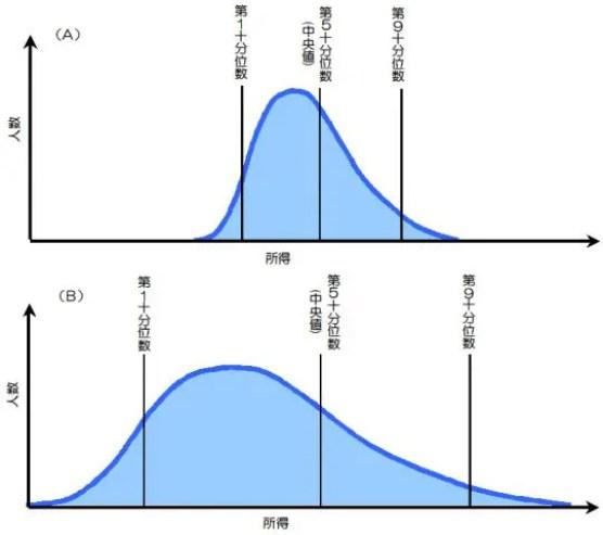 所得分布の形